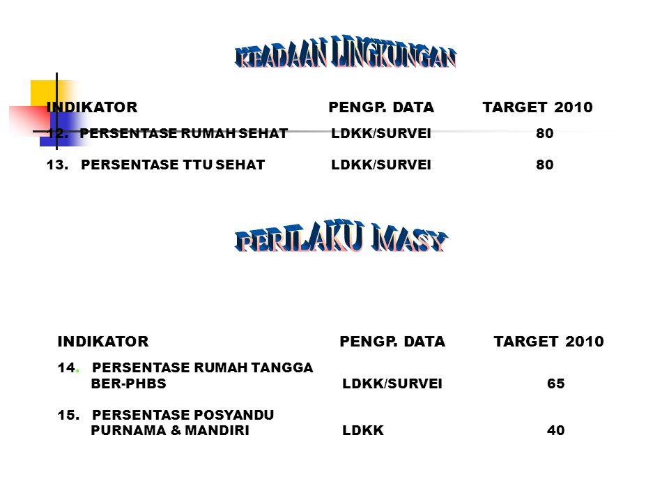 KEADAAN LINGKUNGAN PERILAKU MASY INDIKATOR PENGP. DATA TARGET 2010