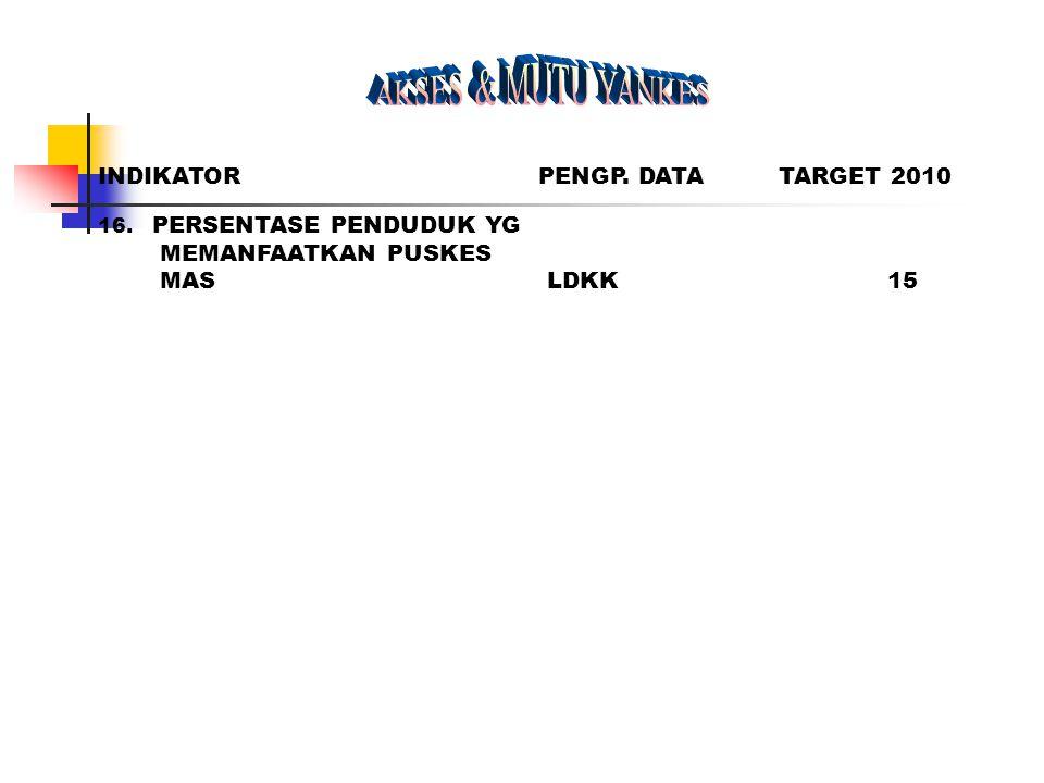 AKSES & MUTU YANKES INDIKATOR PENGP. DATA TARGET 2010