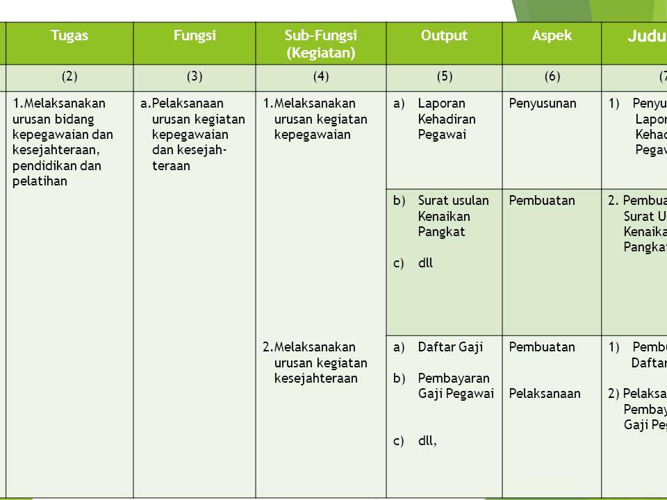 Judul POS No. Tugas Fungsi Sub-Fungsi (Kegiatan) Output Aspek (1) (2)