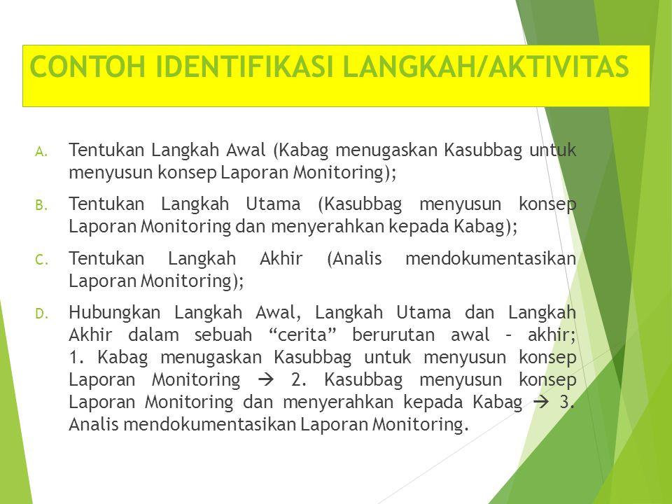 CONTOH IDENTIFIKASI LANGKAH/AKTIVITAS