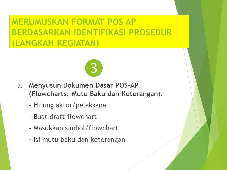 MERUMUSKAN FORMAT POS AP BERDASARKAN IDENTIFIKASI PROSEDUR (LANGKAH KEGIATAN)