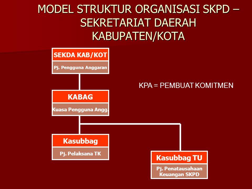 MODEL STRUKTUR ORGANISASI SKPD – SEKRETARIAT DAERAH KABUPATEN/KOTA