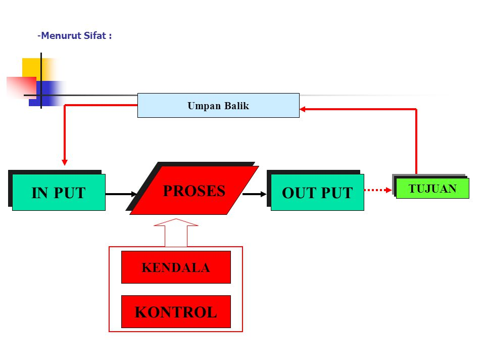 PROSES IN PUT OUT PUT KONTROL