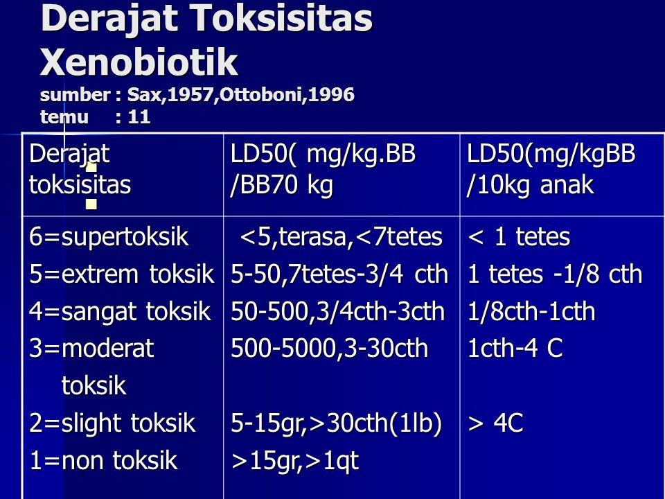 Derajat Toksisitas Xenobiotik sumber : Sax,1957,Ottoboni,1996 temu : 11