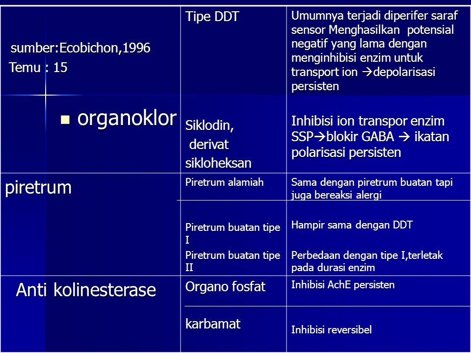 organoklor sumber:Ecobichon,1996 piretrum Anti kolinesterase Tipe DDT
