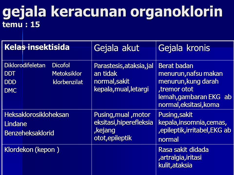 gejala keracunan organoklorin temu : 15