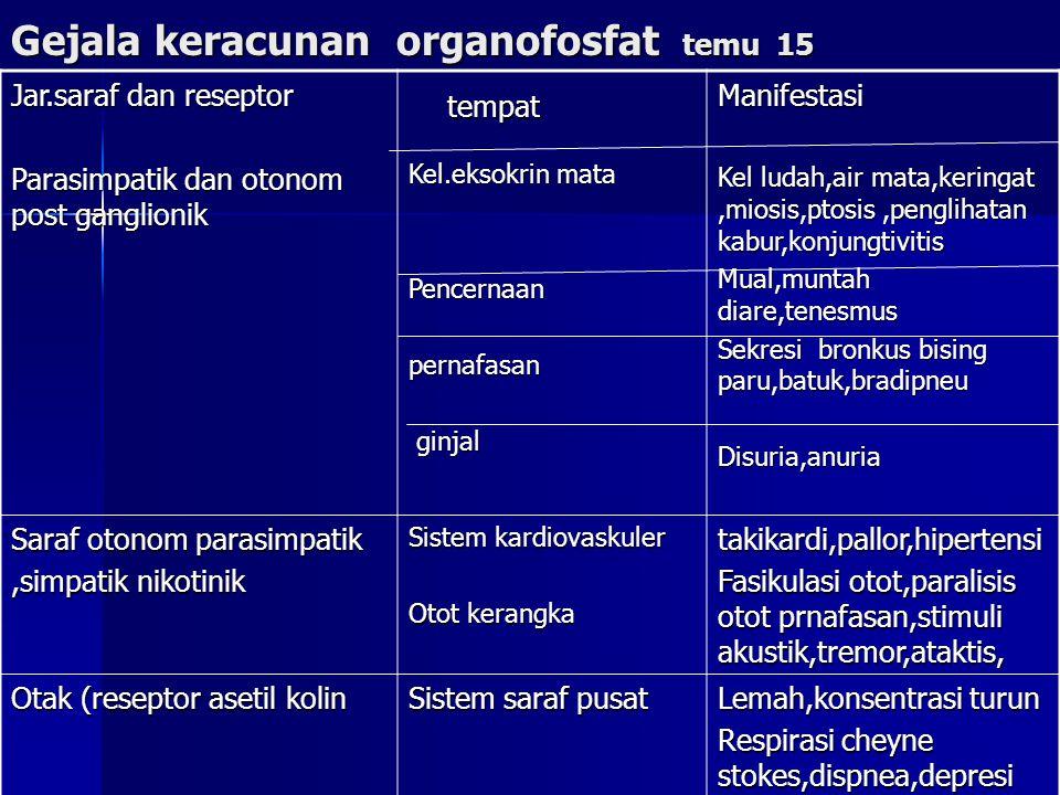 Gejala keracunan organofosfat temu 15