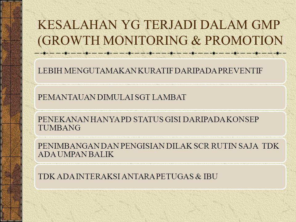 KESALAHAN YG TERJADI DALAM GMP (GROWTH MONITORING & PROMOTION