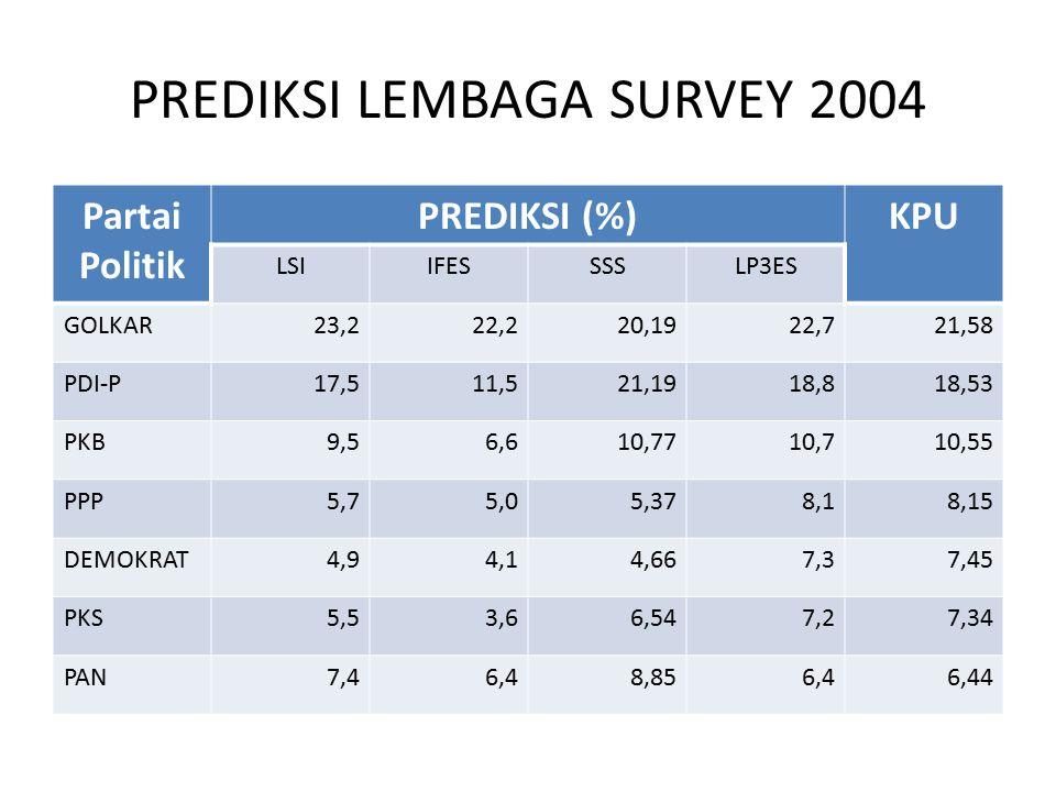 PREDIKSI LEMBAGA SURVEY 2004