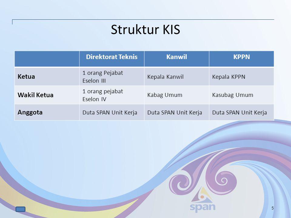Struktur KIS Direktorat Teknis Kanwil KPPN Ketua Wakil Ketua Anggota