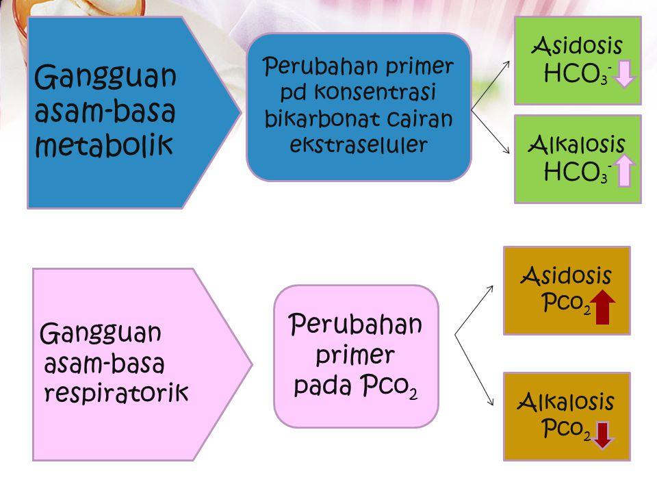 Gangguan asam-basa metabolik