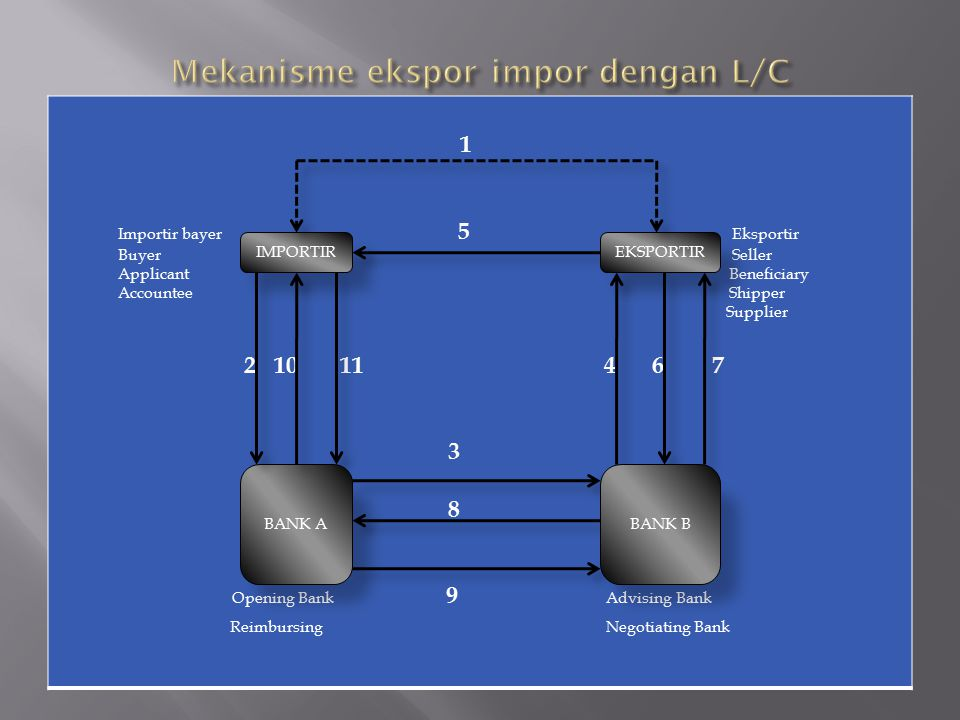 Mekanisme ekspor impor dengan L/C