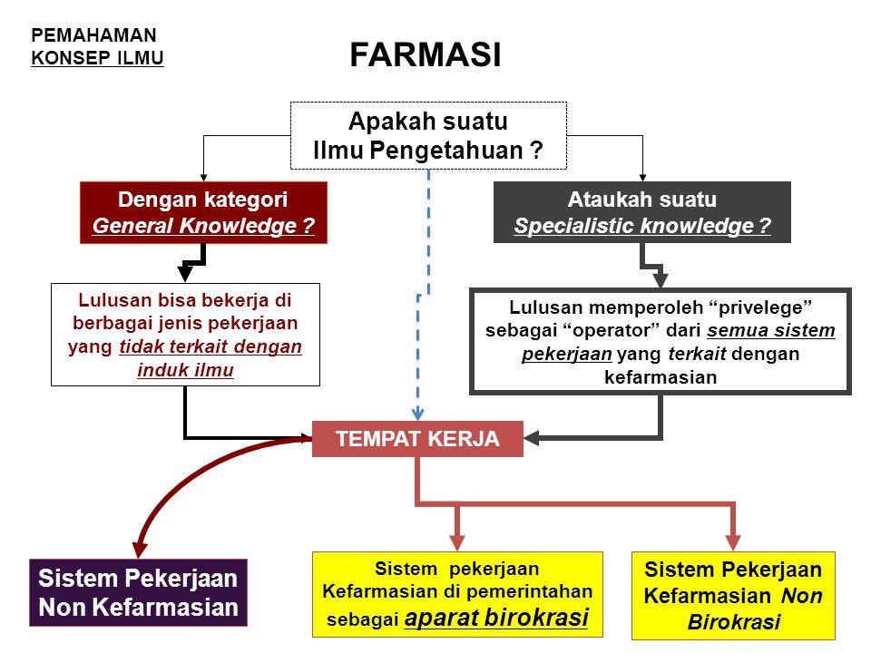 FARMASI Apakah suatu Ilmu Pengetahuan