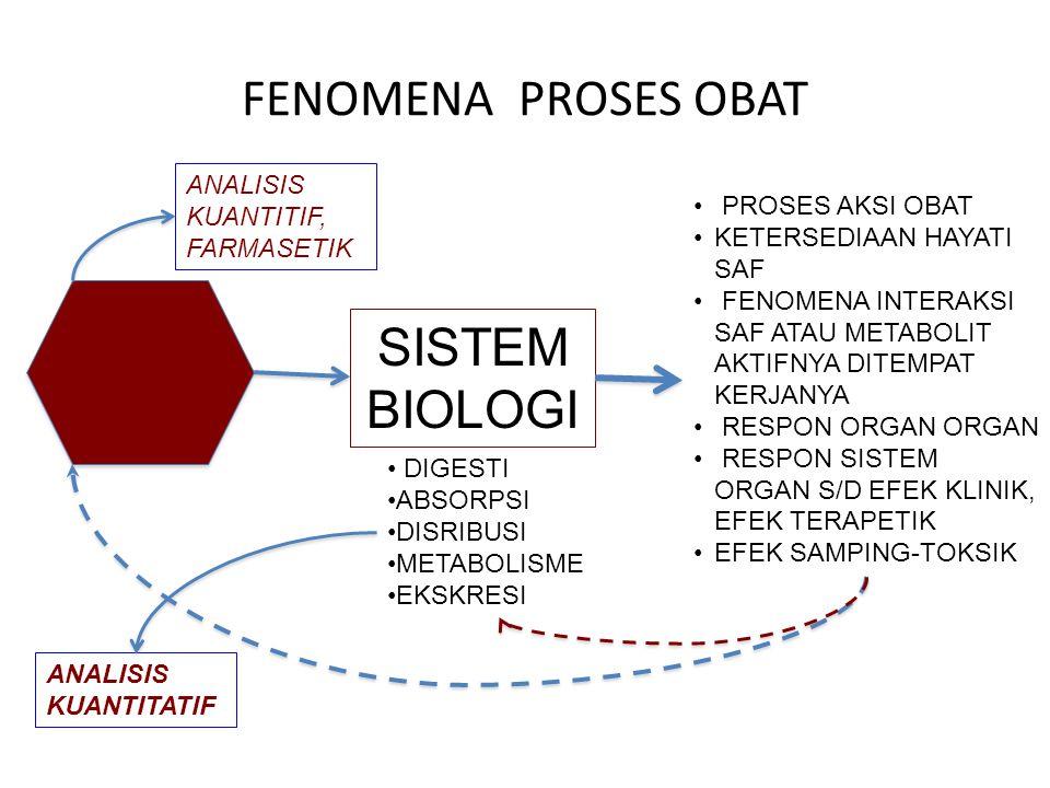 FENOMENA PROSES OBAT SISTEM BIOLOGI ANALISIS KUANTITIF, FARMASETIK