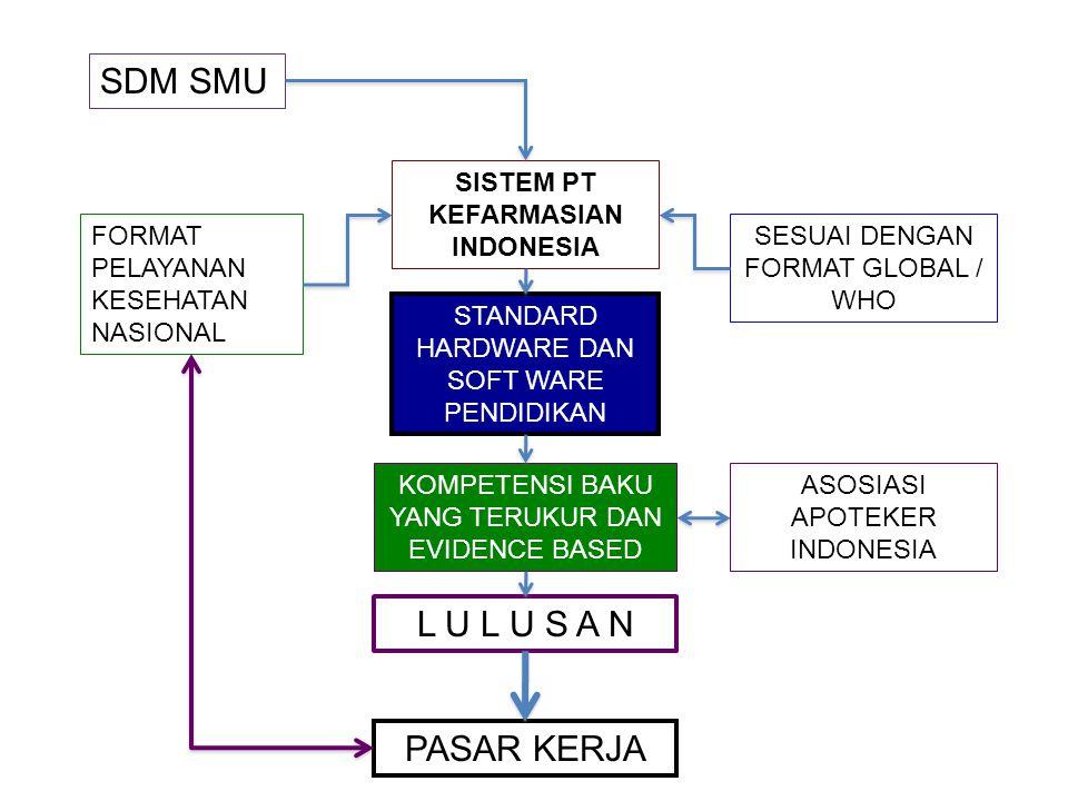 SISTEM PT KEFARMASIAN INDONESIA
