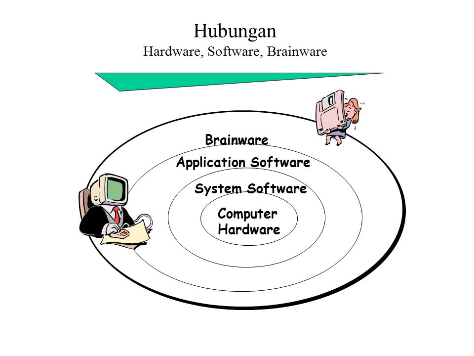Hubungan Hardware, Software, Brainware