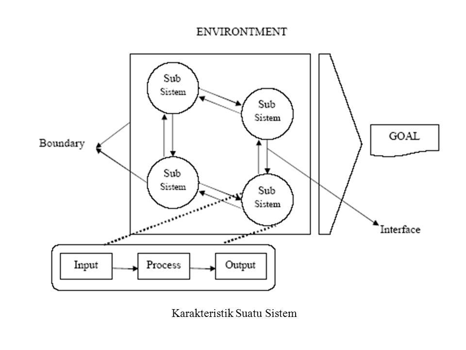 Karakteristik Suatu Sistem