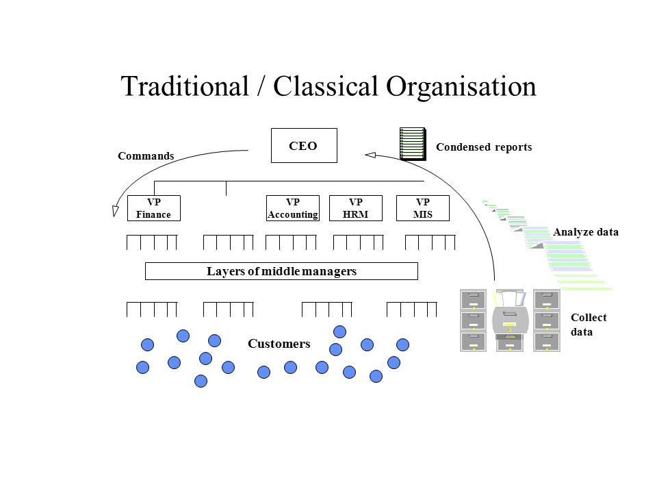 Traditional / Classical Organisation