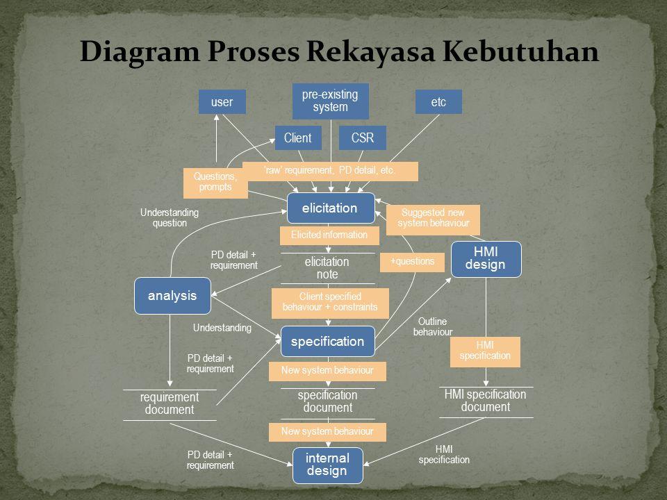 Diagram Proses Rekayasa Kebutuhan