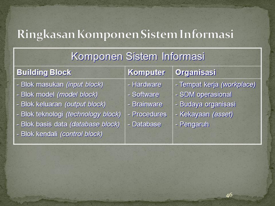 Ringkasan Komponen Sistem Informasi