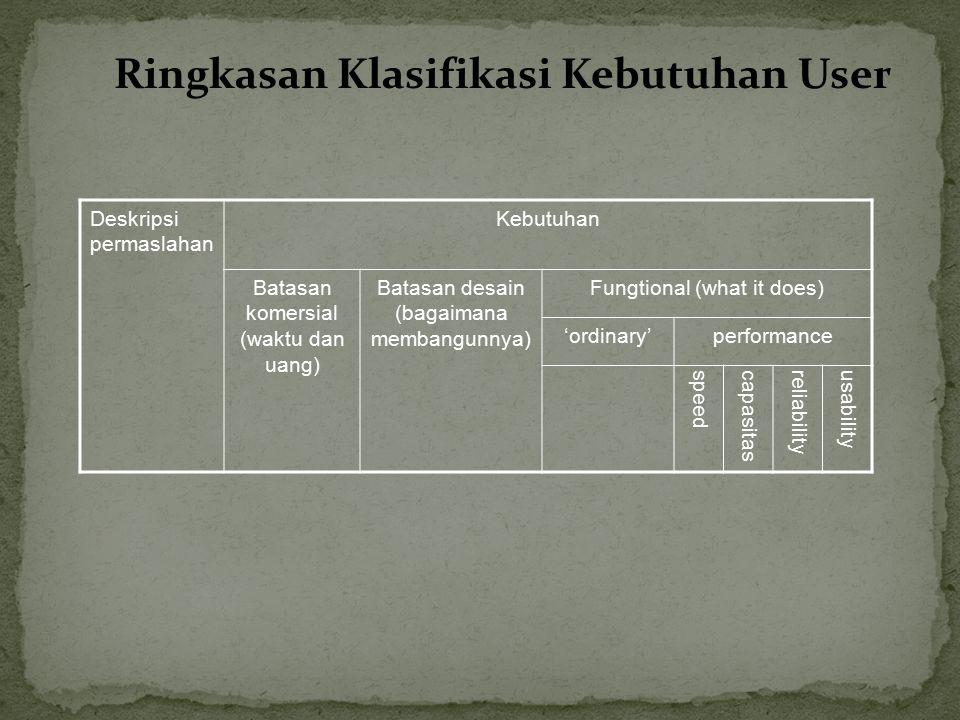 Ringkasan Klasifikasi Kebutuhan User