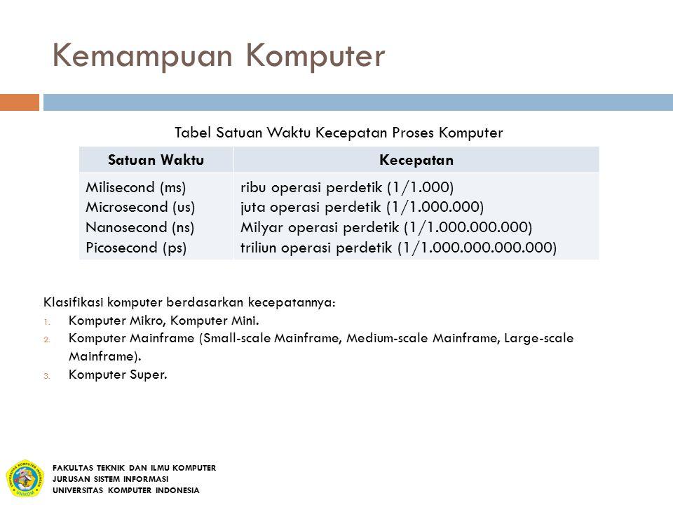 Tabel Satuan Waktu Kecepatan Proses Komputer