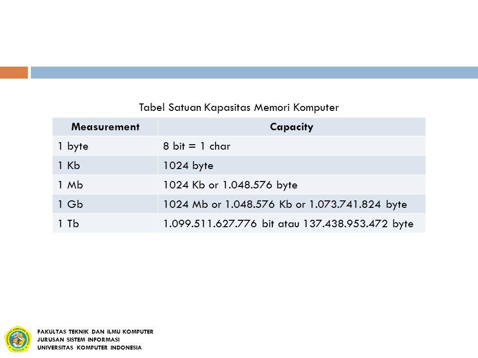 Tabel Satuan Kapasitas Memori Komputer