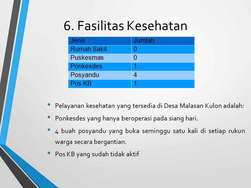 6. Fasilitas Kesehatan Pelayanan kesehatan yang tersedia di Desa Malasan Kulon adalah: Ponkesdes yang hanya beroperasi pada siang hari.