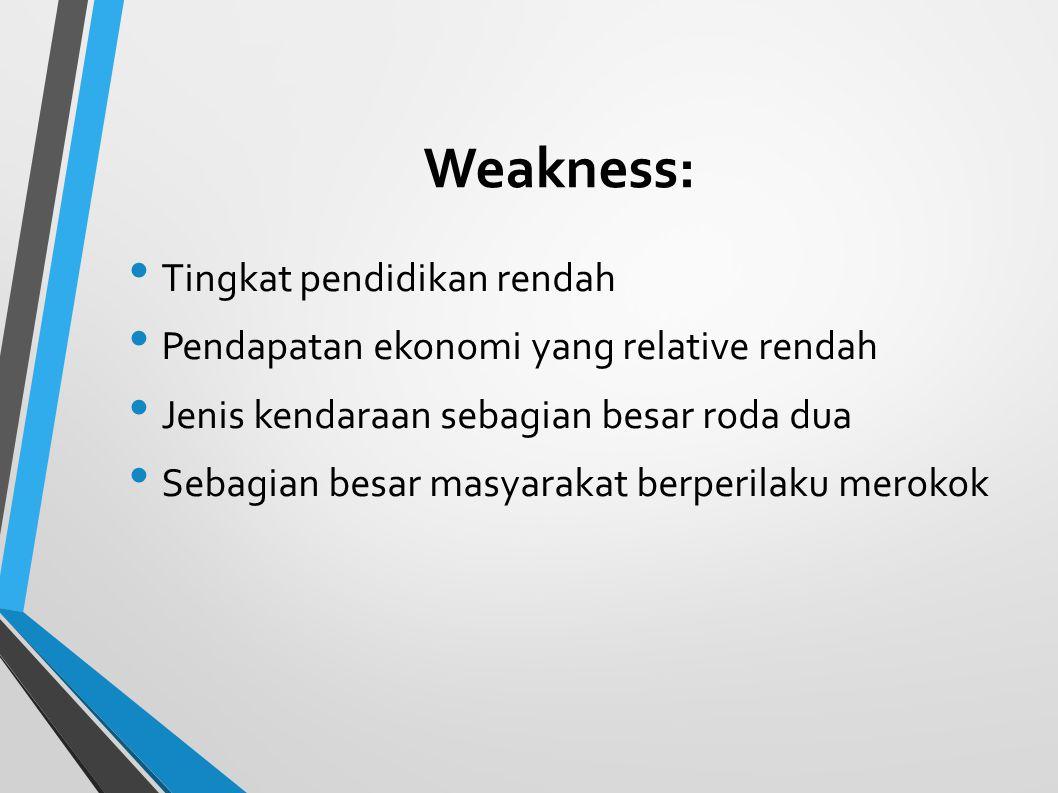 Weakness: Tingkat pendidikan rendah