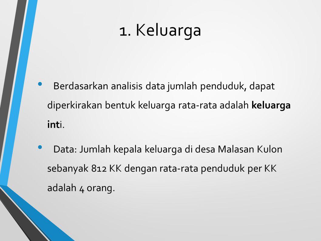 1. Keluarga Berdasarkan analisis data jumlah penduduk, dapat diperkirakan bentuk keluarga rata-rata adalah keluarga inti.