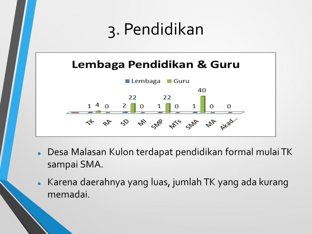 3. Pendidikan Desa Malasan Kulon terdapat pendidikan formal mulai TK sampai SMA.