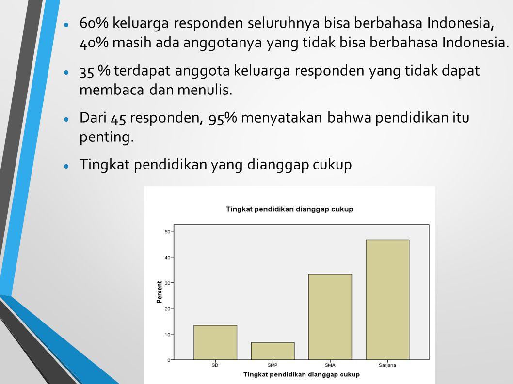 60% keluarga responden seluruhnya bisa berbahasa Indonesia, 40% masih ada anggotanya yang tidak bisa berbahasa Indonesia.
