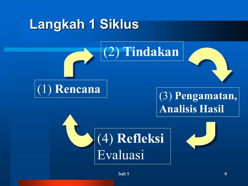 (2) Tindakan (4) Refleksi Evaluasi Langkah 1 Siklus (1) Rencana