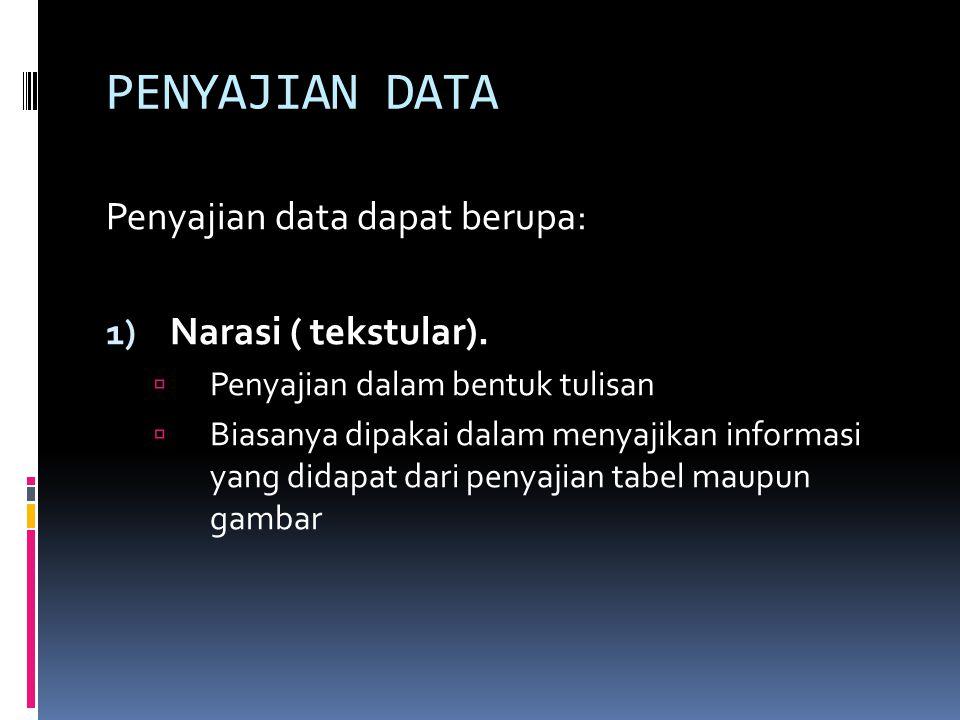 PENYAJIAN DATA Penyajian data dapat berupa: Narasi ( tekstular).