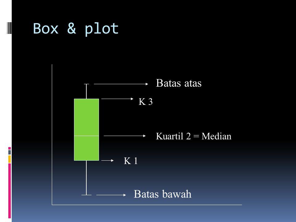 Box & plot Batas atas K 3 Kuartil 2 = Median K 1 Batas bawah
