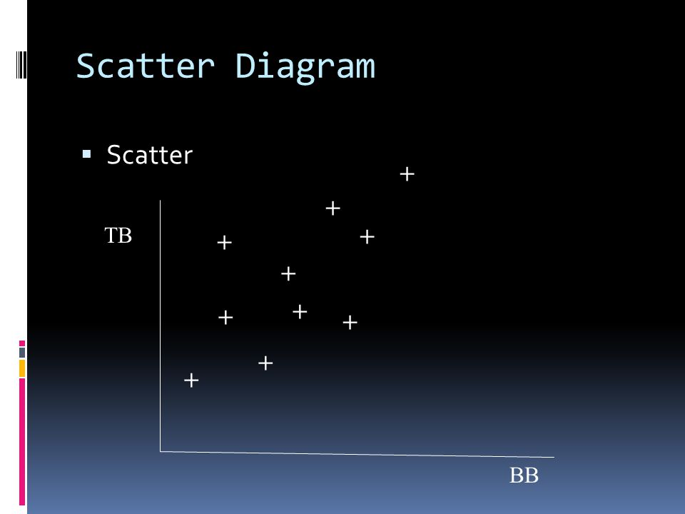 Scatter Diagram Scatter + + TB + + + + + + + + BB