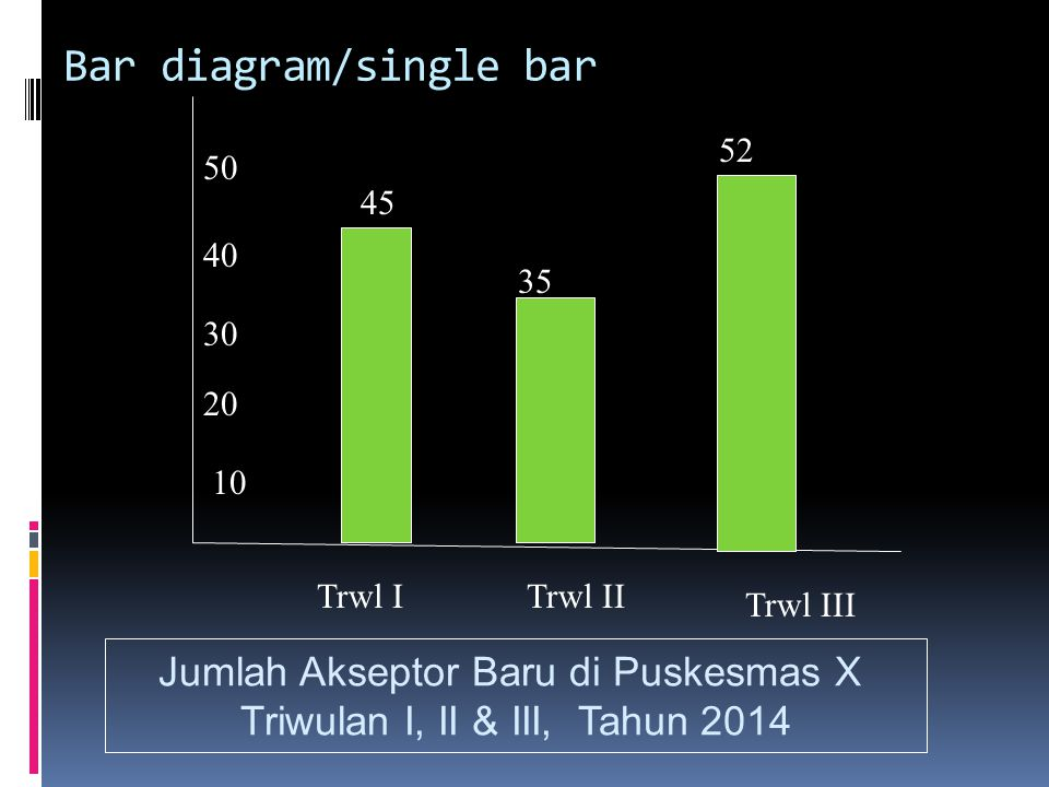 Bar diagram/single bar
