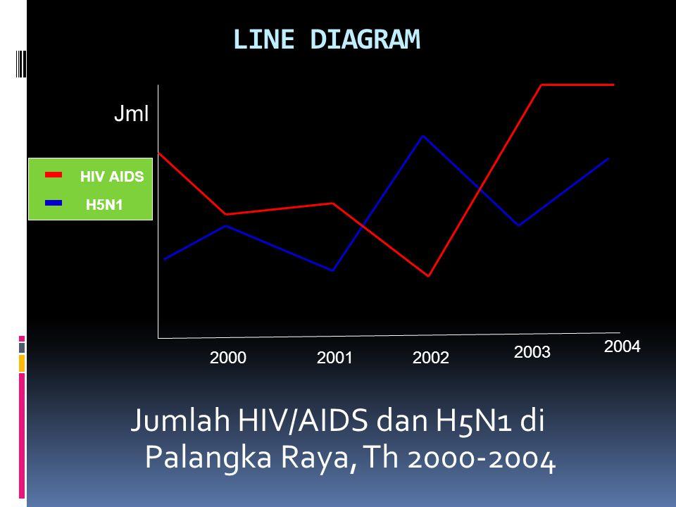 Jumlah HIV/AIDS dan H5N1 di Palangka Raya, Th 2000-2004