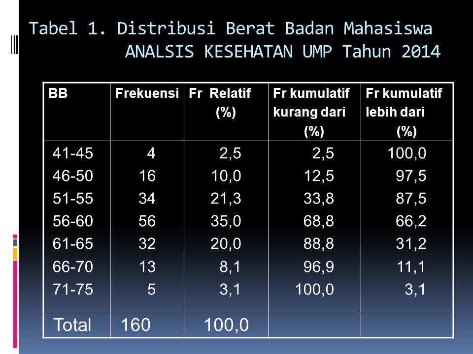 Tabel 1. Distribusi Berat Badan Mahasiswa