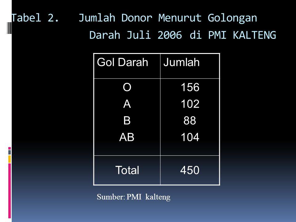 Tabel 2. Jumlah Donor Menurut Golongan Darah Juli 2006 di PMI KALTENG