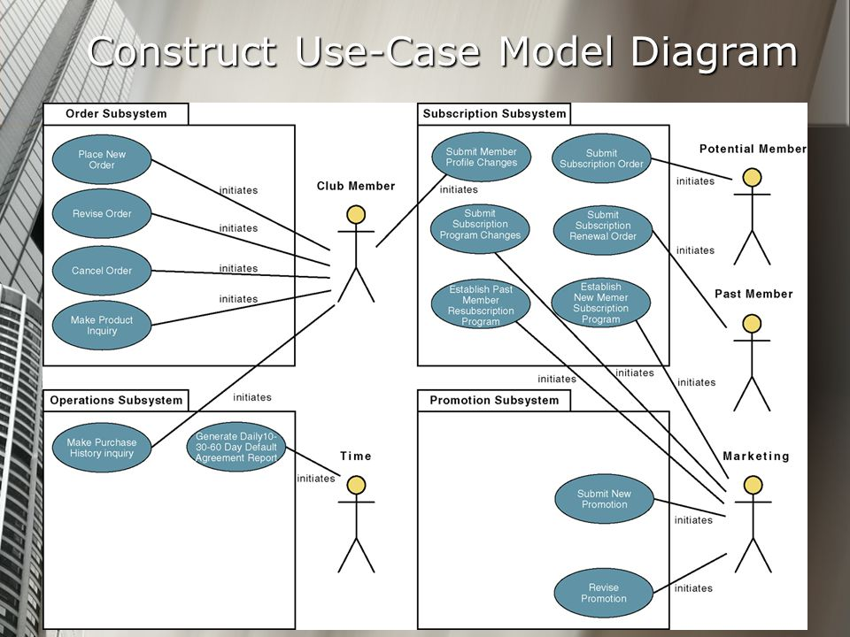 Construct Use-Case Model Diagram