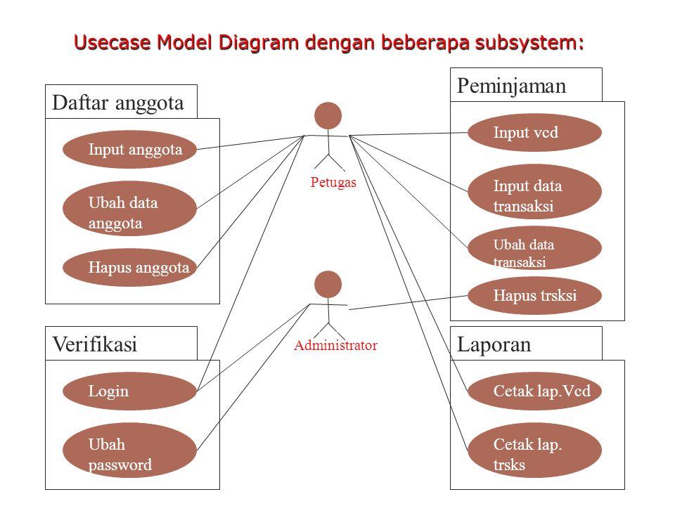 Usecase Model Diagram dengan beberapa subsystem: