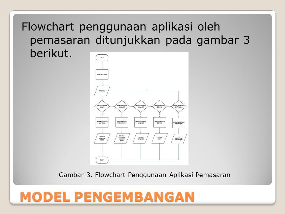 Gambar 3. Flowchart Penggunaan Aplikasi Pemasaran