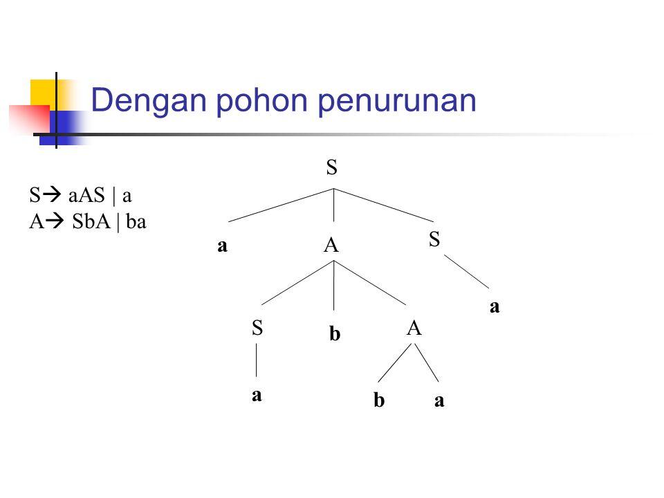Dengan pohon penurunan