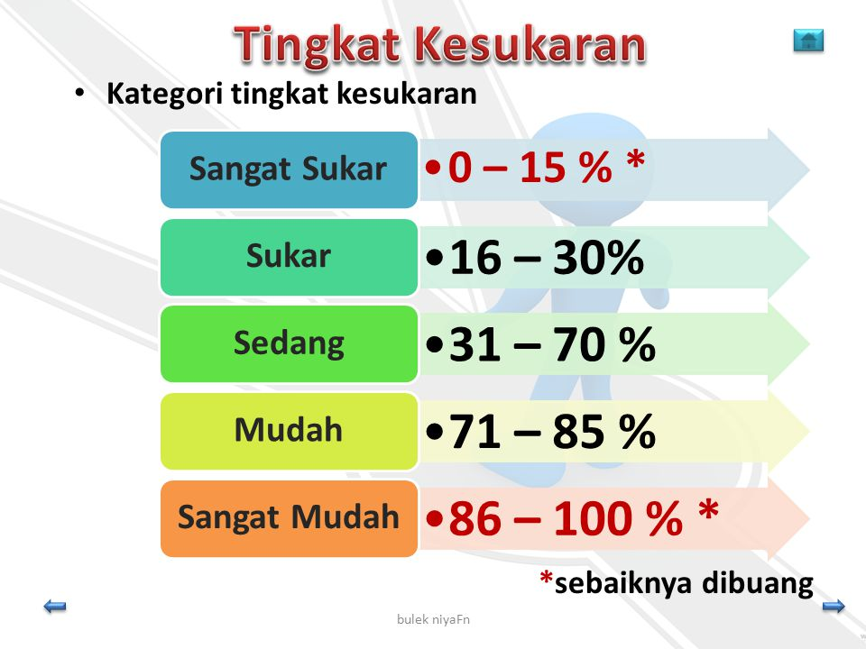 Tingkat Kesukaran 16 – 30% 31 – 70 % 71 – 85 % 86 – 100 % * 0 – 15 % *