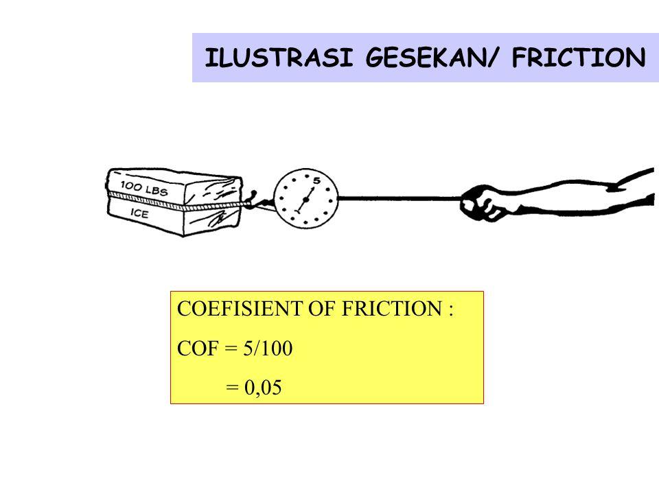ILUSTRASI GESEKAN/ FRICTION