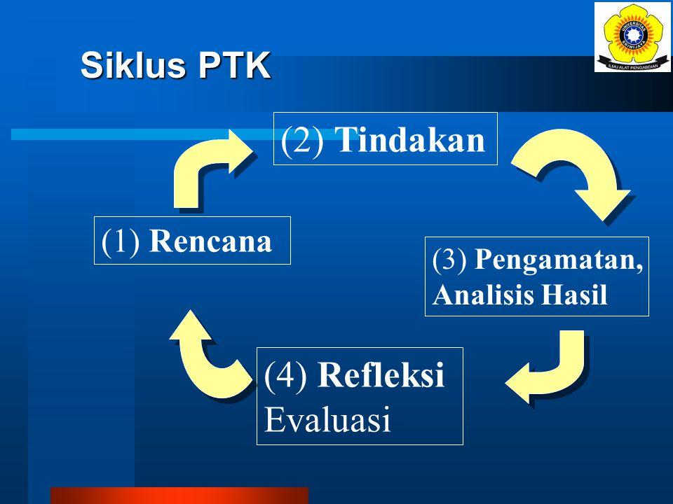 (2) Tindakan (4) Refleksi Evaluasi Siklus PTK (1) Rencana
