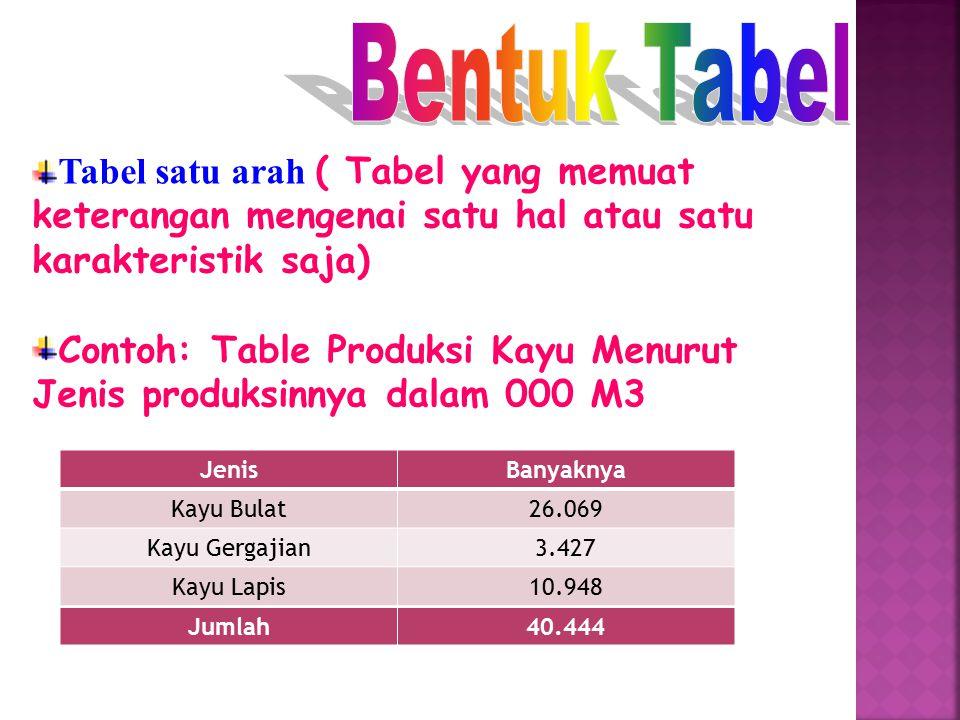 Bentuk Tabel Tabel satu arah ( Tabel yang memuat keterangan mengenai satu hal atau satu karakteristik saja)