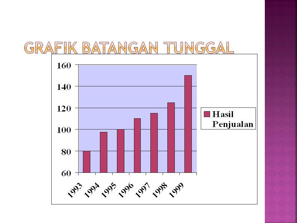 Grafik Batangan Tunggal