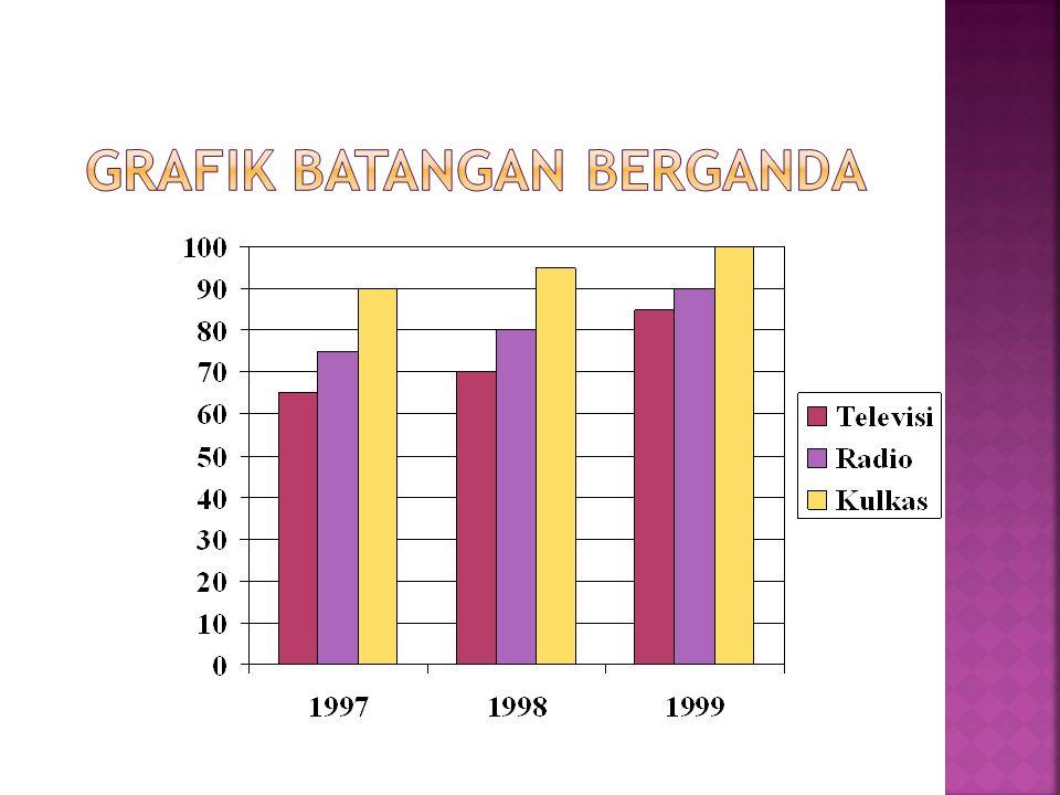 Grafik Batangan Berganda